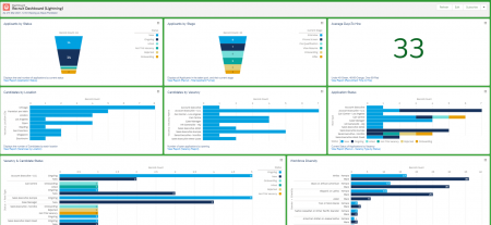 Sage People Lightning examples of pre-built Recruitment dashboard. Learn more.